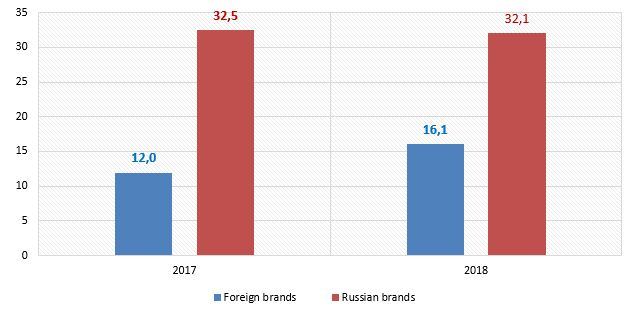 new-lcv-sales-by-brand-origin-in-january-may-2017-/-2018