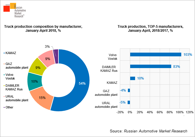 truck-production-composition-by-manufacturer-january-april-2018