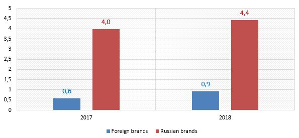New-bus-sales-by-brand-origin