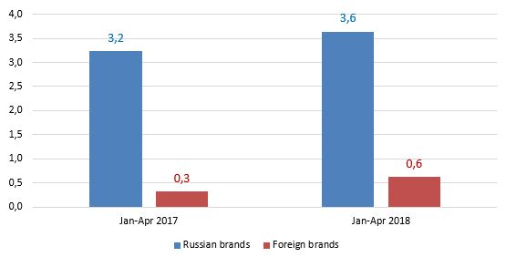 new-bus-sales-by-brand-origin-in-january-april-2017-2018