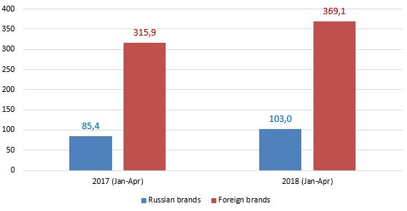 new-car-sales-by-brand-origin-in-january-april-2017-2018