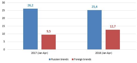 new-lcv-sales-by-brand-origin-in-january-april-2017-2018