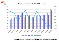 c17619d52a47 18.01.2019   Динамика рынка новых LCV, 2018 г. 2017 г., тыс. ед.
