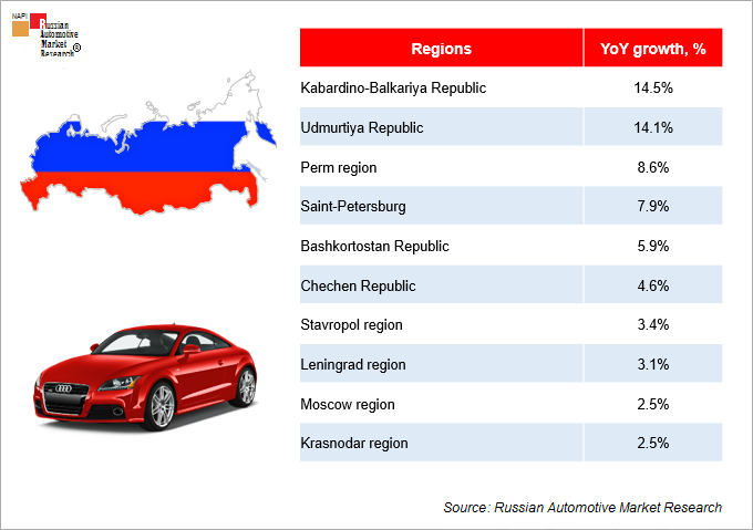 Tor 10 Growing Regional New Car Markets Sales Infographics