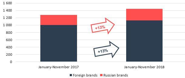 Car And Lcv Markets November Figures