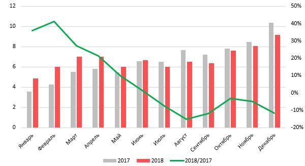 17%20%D1%8F%D0%BD%D0%B2%201 - Статистика продаж грузовых автомобилей 2018