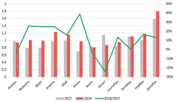 17%20%D1%8F%D0%BD%D0%B2%202 - Статистика продаж грузовых автомобилей 2018