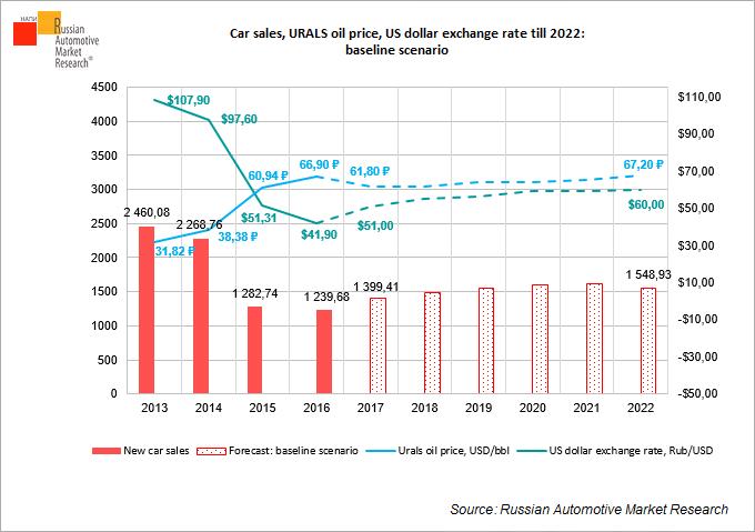 Car S Urals Oil Price Us Dollar Exchange Rate Till 2022 Baseline Scenario