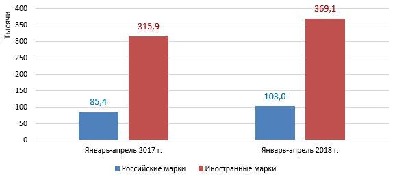 61eaca6d80ca Российский рынок новых легковых автомобилей в январе-апреле 2018