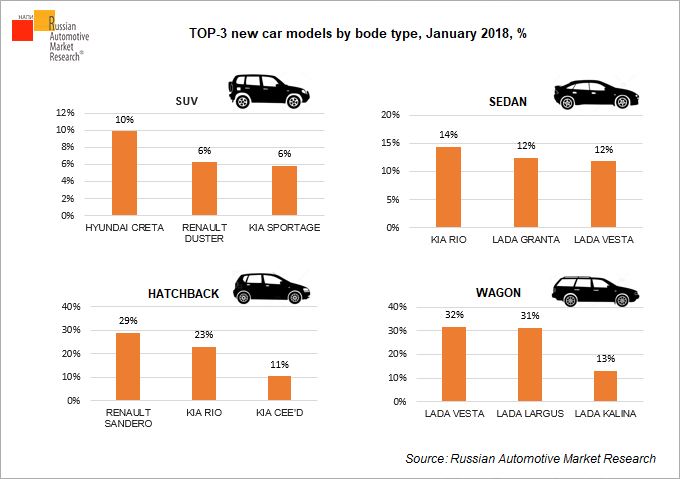 ТОР-3 new car models by bode type, January 2018, %