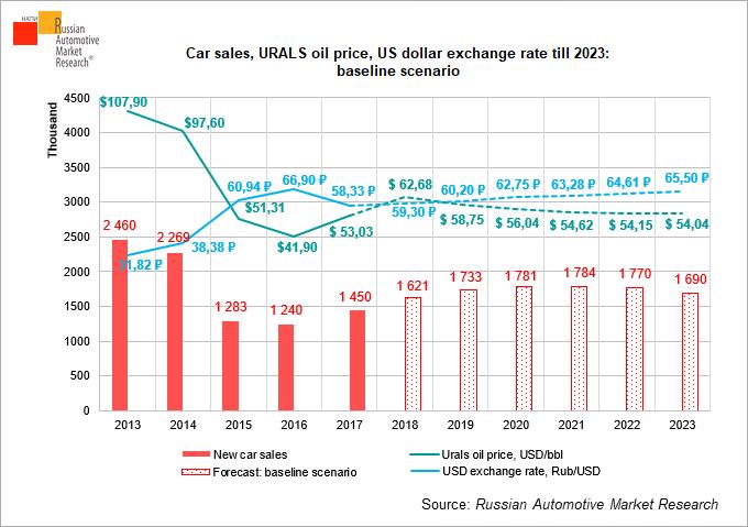 Car S Urals Oil Price Us Dollar Exchange Rate Till 2023 Baseline Scenario